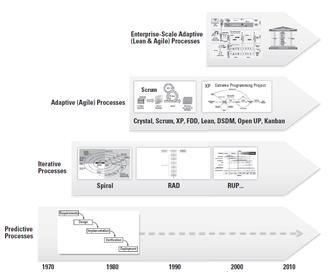 جنبش فرایند نرم افزار در طول چند دهه گذشته