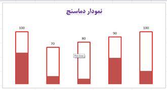 نمودار دماسنج 4