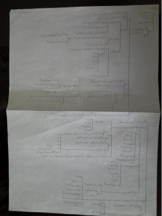 نمودار صمدیه2