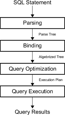 SQL - Query Processing