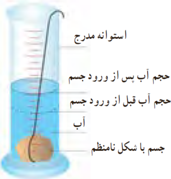 جرم و حجم تعدادی جسم جامد را اندازه بگیرید. در صورتی که شکل جسمها منظم باشد، ابعاد آنها را به کمک کولیس یا ریزسنج اندازه بگیرید