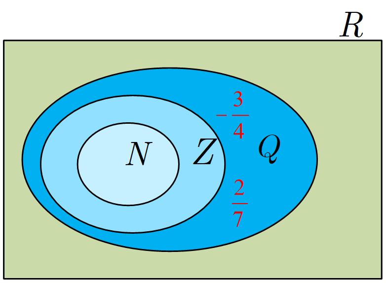 دو عددگویا مثال بزنید که عدد صحیح نباشند و آنها را روی شکل مقابل در محل مناسب بنویسید.