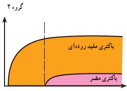 نمودار باکتری های مفید و مضر