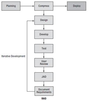 توسعه سریع برنامه کاربردی