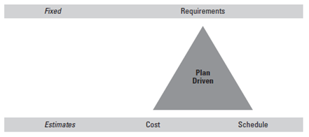 هنگامی که نیازمندی ها شناخته شده باشند می توانید هزینه و زمانبندی را تخمین بزنید