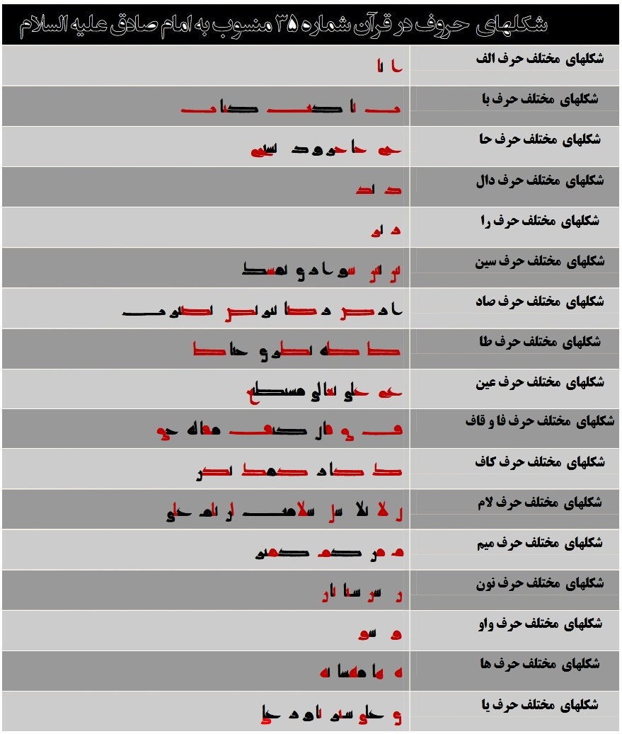 حروف استخراج شده از قرآن شماره 35