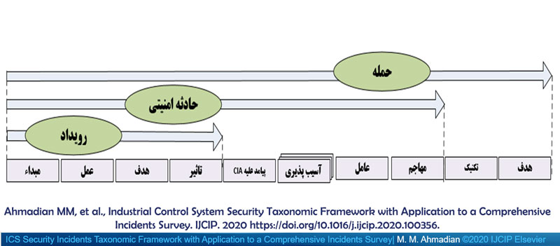 https://bayanbox.ir/view/3216995250568699206/Ahmadian-Taxonomy-Persian2.jpg