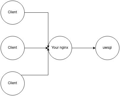 Flask diagram 1