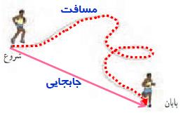 جواب خود ارزیابی صفحه 39 علوم تجربی نهم   شکل روبه رو مسیر پیموده شده توسط یک دونده را نشان میدهد