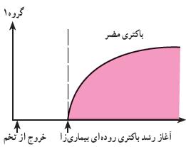 نمودار باکتری های مضر