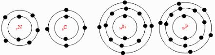 مدل اتمی بور را برای (7N)، (6C)، (14Si)، (15P) رسم کنید، مدل اتمی چه عنصرهایی به هم شباهت دارند؟ چرا؟