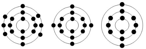 با توجه به مدل اتمی عنصرهای (17CL), (12Mg), (14Si) مشخص کنید هر یک از این عنصرها به کدام ستون جدول تعلق دارند. آنها را در جدول بنویسید.