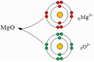 با توجه به آرایش الکترونی اتمهای فلز منیزیم و اکسیژن، ذرههای سازندهٔ منیزیم اکسید (MgO) را مشخص کنید.