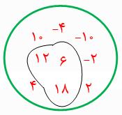 مجموعهٔ عددهای جدول فعالیت قبل را D بنامید؛ سپس عضوهای مجموعه D را در نمودار وِن روبهرو بنویسید: