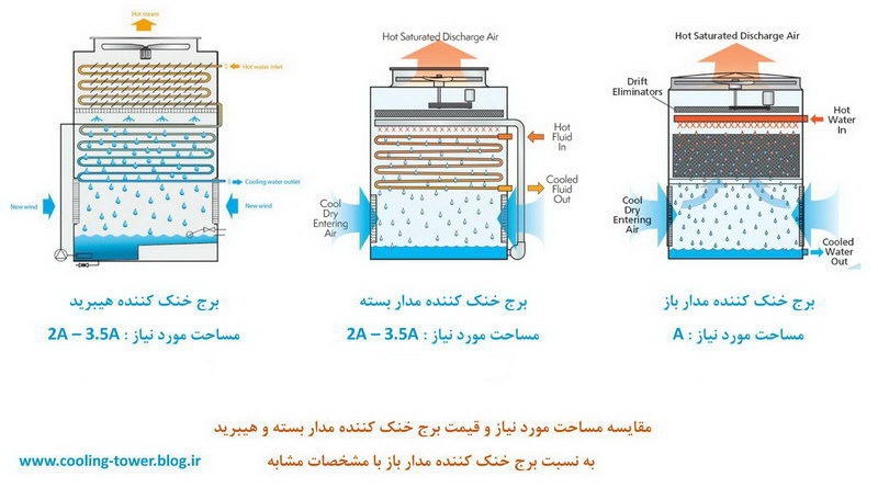 مقایسه برج خنک کننده هیبریدی با کولینگ تاور مدار بسته و مدار باز