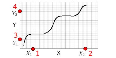 استخراج دادههای یک نمودار و استفاده از آن در اکسل