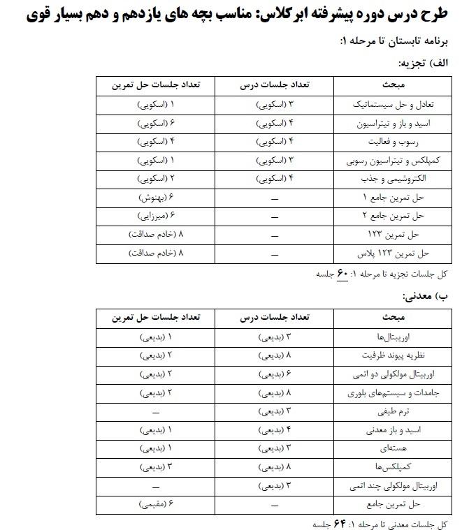 برنامه سالانه المپیاد شیمی - ۱
