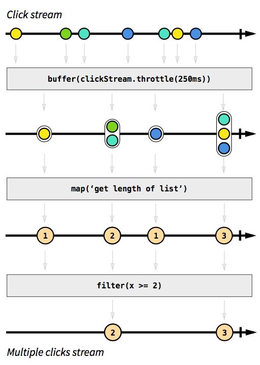 جریان ها در Reactive Programming