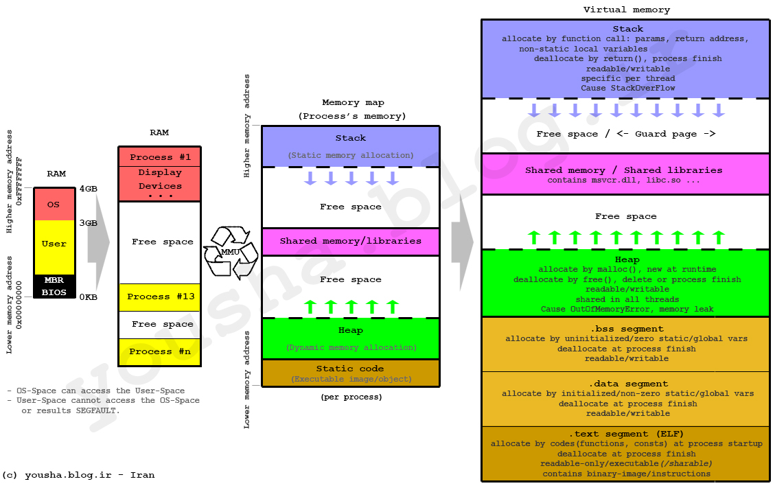 stack, heap e dati statici