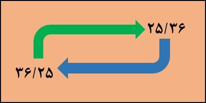 تعویض جای ارقام صحیح و اعشاری یک عدد در ورد