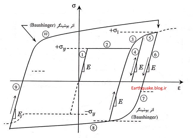 منحنی هیسترزیس hysteresis curve