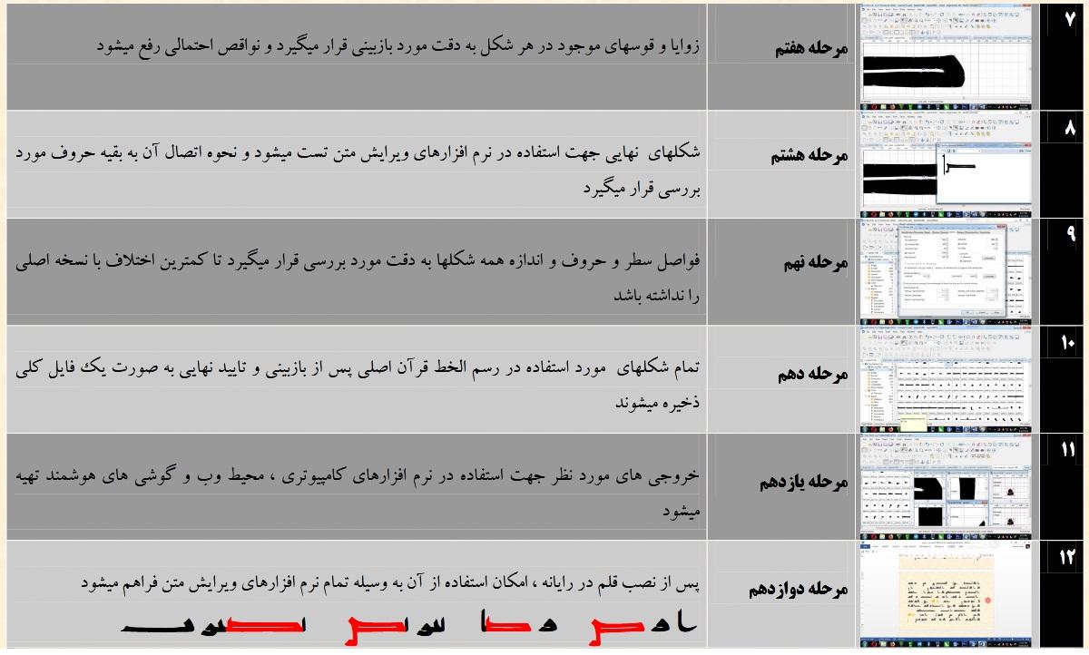 مراحل بازآفرینی قرآن و احیاء دستخط منسوب به امام صادق علیه السلام