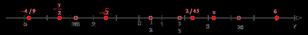 هریک از اعداد داده شده را در یکی از جاهای مشخص شده روی محور بنویسید. کدام یک از این شش عدد گنگاند