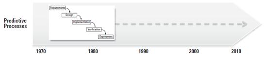 مدلی که در دهه 1970 ابداع شده است، به طوری که امروزه نیز استفاده می شود