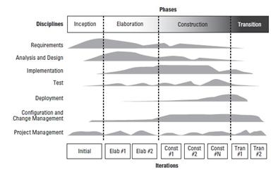 فرایند یکپارچه رشنال