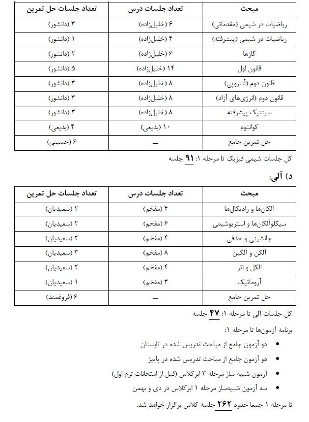برنامه سالانه المپیاد شیمی - ۲