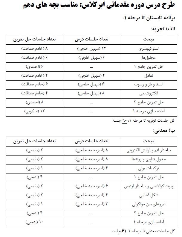دوره سالانه المپیاد شیمی - سطح مقدماتی - ۱
