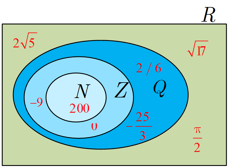 اعداد زیر را روی شکل و در محل مناسب بنویسید.