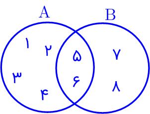 دو مجموعه را با یک نمودار وِن نمایش دهید. کدام عددها هم در منحنی بستۀ مربوط به A و هم در منحنی بسته B وجود دارد؟