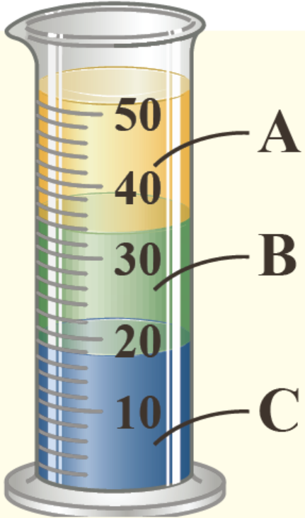 سه مایع مخلوط نشدنی B ،A و C که چگالیهای متفاوتی دارند درون استوانه ای شیشهای ریخته شدهاند.