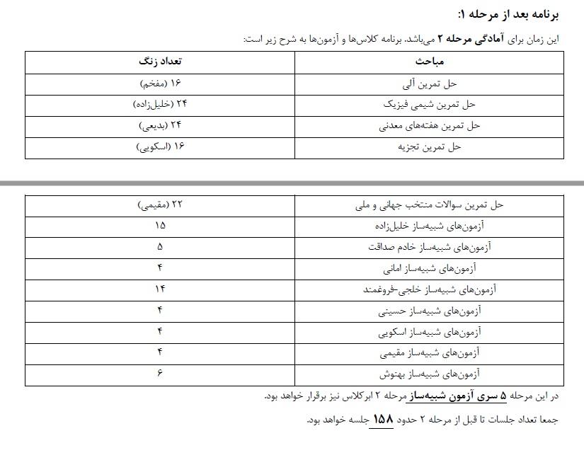 برنامه سالانه المپیاد شیمی - ۳