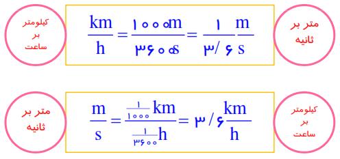 خود ارزیابی صفحه 40 علوم تجربی نهم   کیلومتر بر ساعت (km/h) یکی دیگر از یکاهای تندی است که...