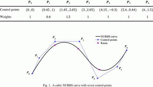 روش ریاضی نربز برای ایجاد منحنی