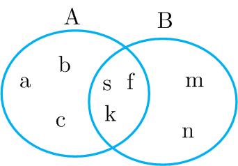 با توجه به نمودار وِن، که برای دو مجموعۀ A و B رسم شده است، مجموعه های A و B را با عضوهایشان مشخص کنید.